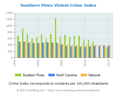 Southern Pines Violent Crime vs. State and National Per Capita