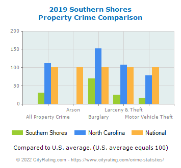 Southern Shores Property Crime vs. State and National Comparison