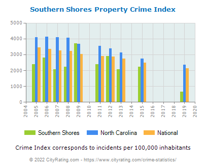 Southern Shores Property Crime vs. State and National Per Capita