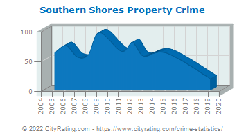 Southern Shores Property Crime