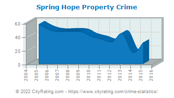 Spring Hope Property Crime