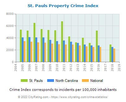 St. Pauls Property Crime vs. State and National Per Capita