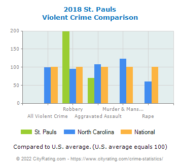 St. Pauls Violent Crime vs. State and National Comparison