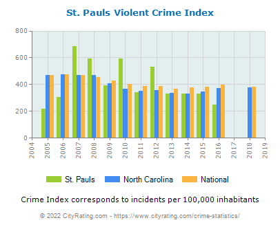 St. Pauls Violent Crime vs. State and National Per Capita
