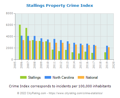 Stallings Property Crime vs. State and National Per Capita
