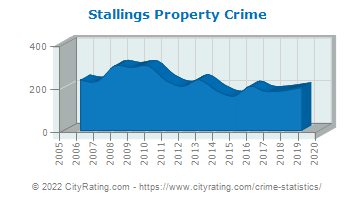 Stallings Property Crime