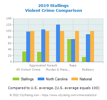 Stallings Violent Crime vs. State and National Comparison