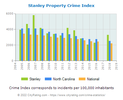Stanley Property Crime vs. State and National Per Capita