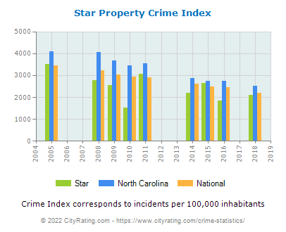 Star Property Crime vs. State and National Per Capita
