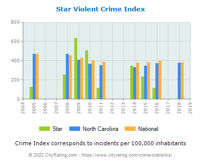 Star Violent Crime vs. State and National Per Capita