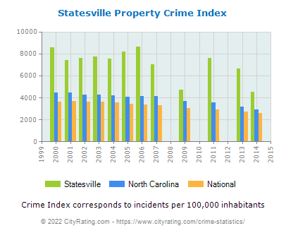 Statesville Property Crime vs. State and National Per Capita