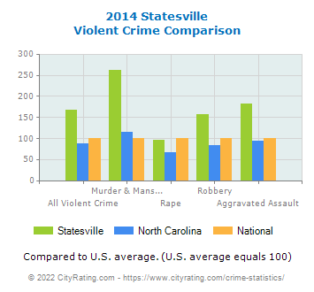 Statesville Violent Crime vs. State and National Comparison