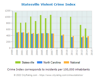 Statesville Violent Crime vs. State and National Per Capita