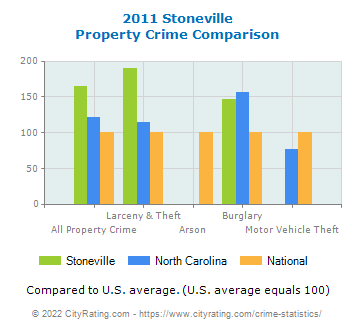 Stoneville Property Crime vs. State and National Comparison