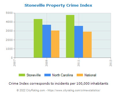Stoneville Property Crime vs. State and National Per Capita