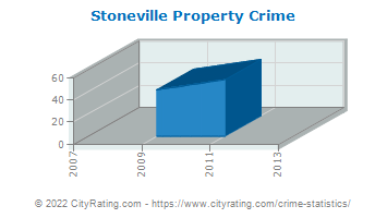 Stoneville Property Crime