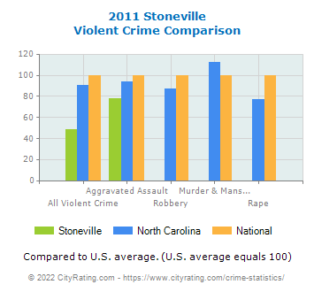 Stoneville Violent Crime vs. State and National Comparison