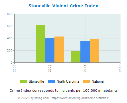 Stoneville Violent Crime vs. State and National Per Capita