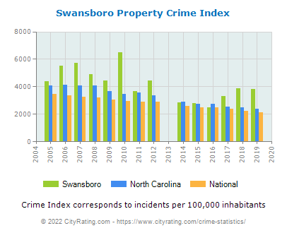 Swansboro Property Crime vs. State and National Per Capita