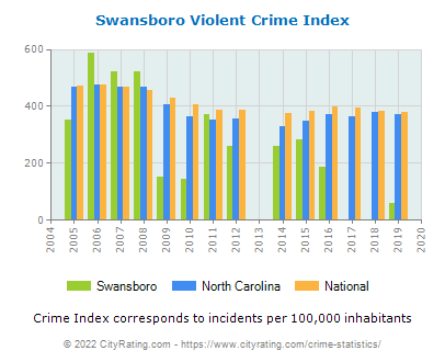 Swansboro Violent Crime vs. State and National Per Capita