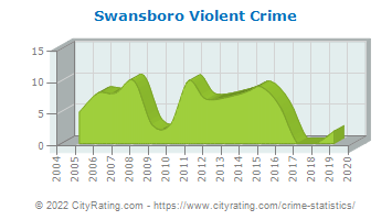 Swansboro Violent Crime
