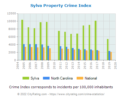 Sylva Property Crime vs. State and National Per Capita