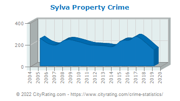 Sylva Property Crime