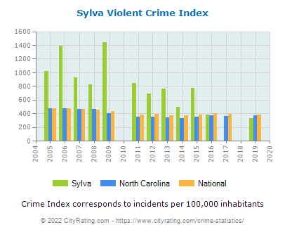 Sylva Violent Crime vs. State and National Per Capita