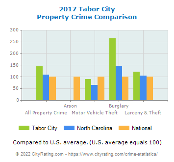 Tabor City Property Crime vs. State and National Comparison
