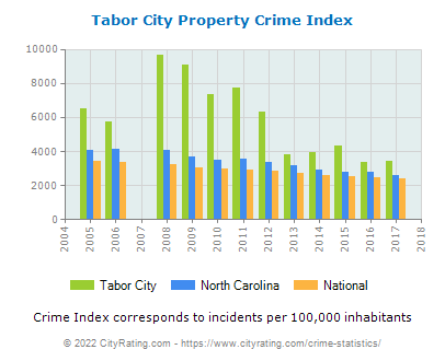Tabor City Property Crime vs. State and National Per Capita