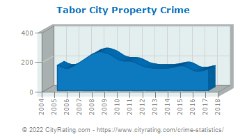 Tabor City Property Crime