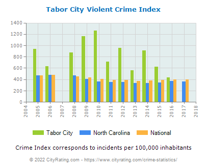 Tabor City Violent Crime vs. State and National Per Capita