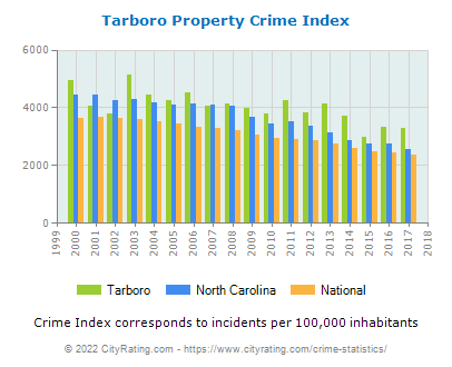 Tarboro Property Crime vs. State and National Per Capita
