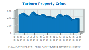 Tarboro Property Crime