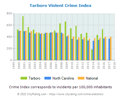 Tarboro Violent Crime vs. State and National Per Capita