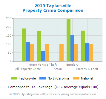 Taylorsville Property Crime vs. State and National Comparison