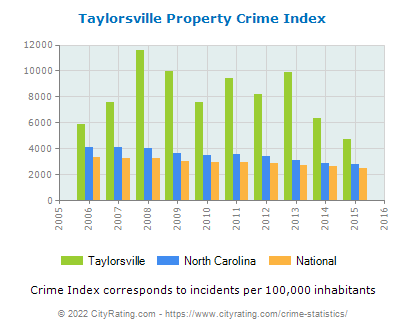 Taylorsville Property Crime vs. State and National Per Capita
