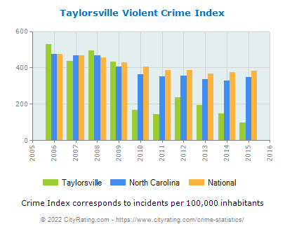 Taylorsville Violent Crime vs. State and National Per Capita