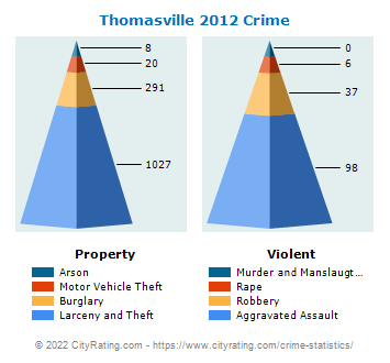 Thomasville Crime 2012
