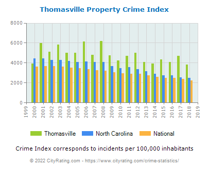 Thomasville Property Crime vs. State and National Per Capita