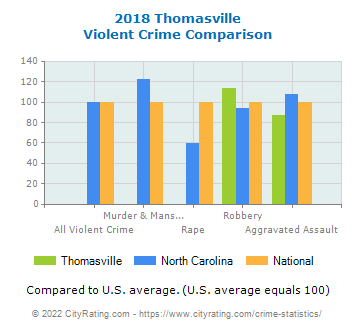 Thomasville Violent Crime vs. State and National Comparison