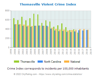 Thomasville Violent Crime vs. State and National Per Capita