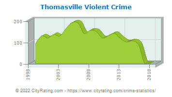Thomasville Violent Crime