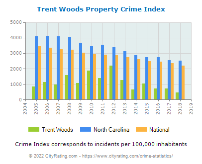 Trent Woods Property Crime vs. State and National Per Capita
