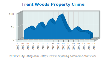Trent Woods Property Crime