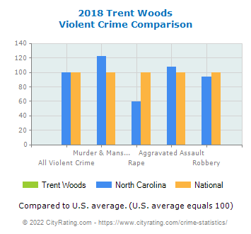 Trent Woods Violent Crime vs. State and National Comparison