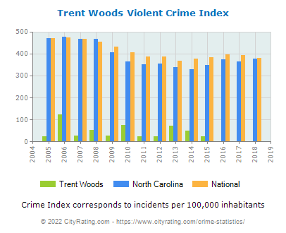 Trent Woods Violent Crime vs. State and National Per Capita