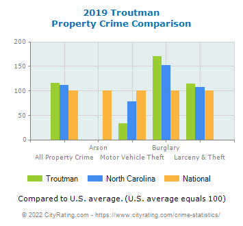 Troutman Property Crime vs. State and National Comparison