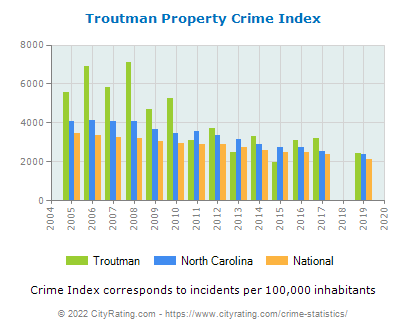 Troutman Property Crime vs. State and National Per Capita