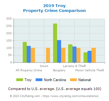 Troy Property Crime vs. State and National Comparison